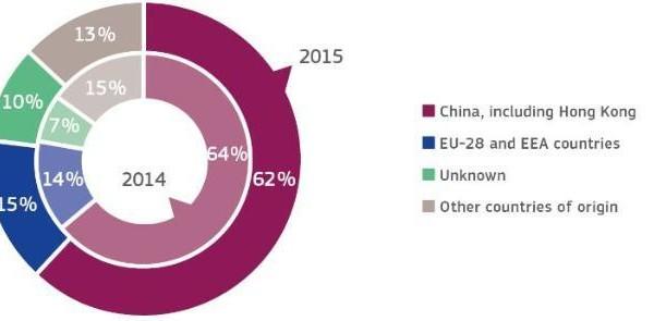 62% από τα επικίνδυνα είδη προέρχονται από την Κίνα
