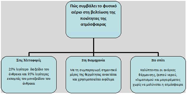 natural-gas_environment-gr